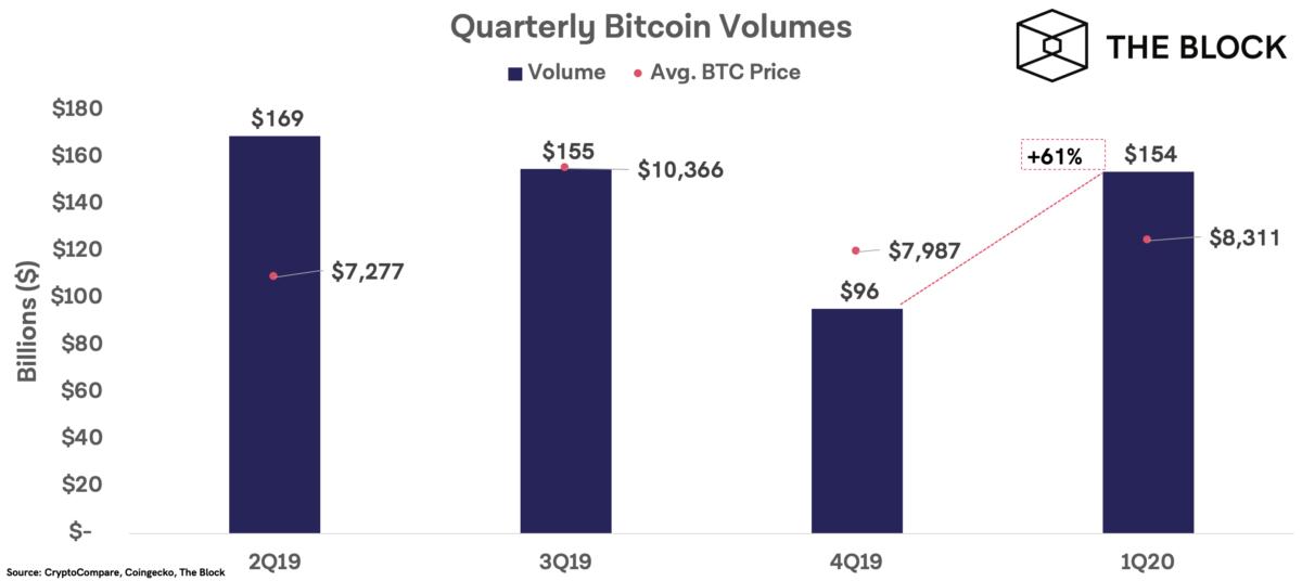 Участники криптосообщества рассказали, когда начнется рост bitcoin