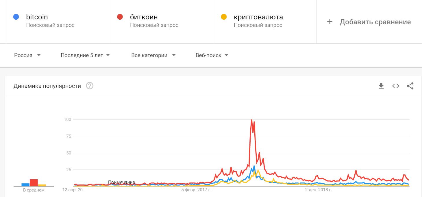 Binance: кризис повысил интерес россиян к криптовалютам