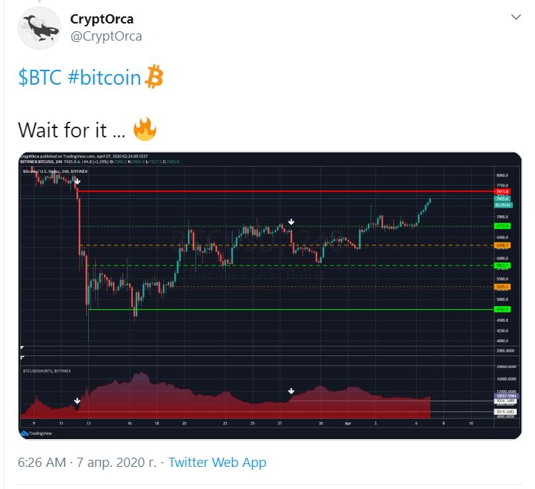 Аналитик назвал следующую цель для курса bitcoin