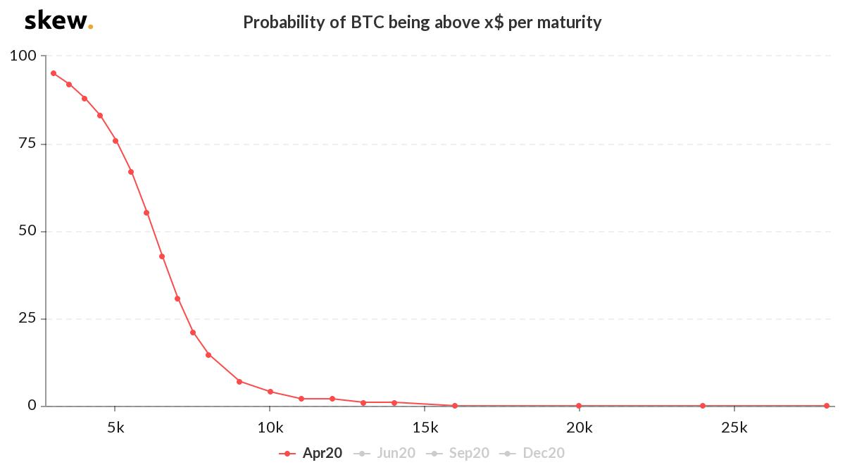 Исследователи рассказали о шансах роста bitcoin до $20 тыс. в 2020 году