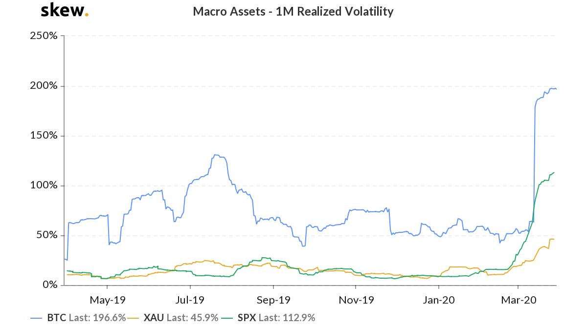 Binance рассказали о последствиях падения bitcoin в марте
