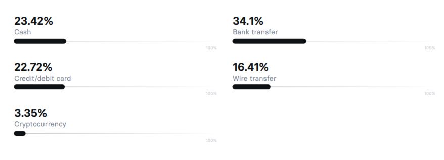 Специалисты Revolut выяснили, как компании выбирают банк для работы