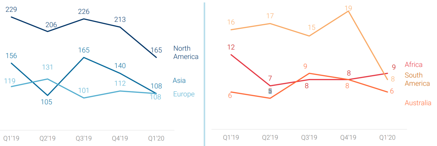 Инвестиции в финтех-компании упали до показателей 2016 года