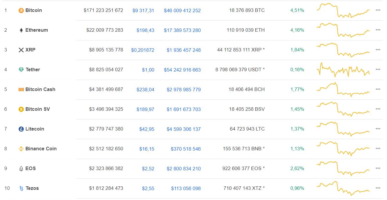 Coinbase: 60% криптоинвесторов первым делом покупают bitcoin