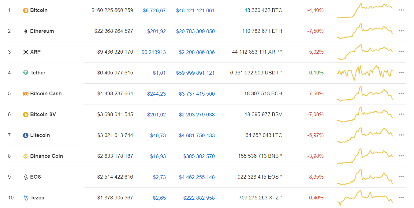 Bitcoin вышел в падение за 8 дней до халвинга