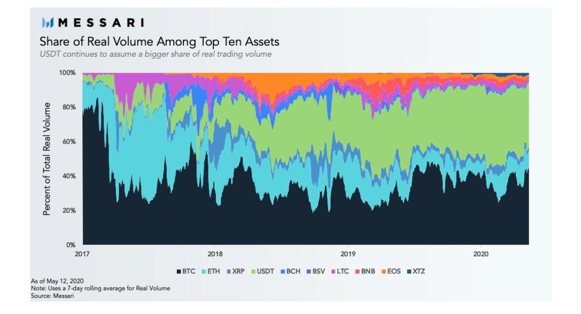 Три криптовалюты в топ-10 заняли 90% торгового объема