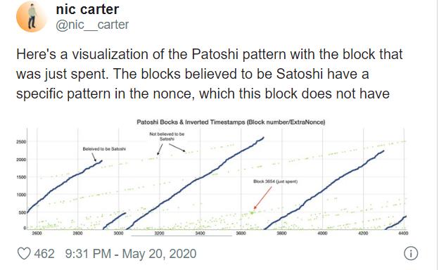 Одни из первых добытых bitcoin пришли в движение
