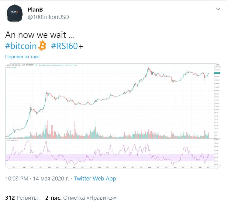 Weiss Crypto назвали причину дальнейшего роста bitcoin