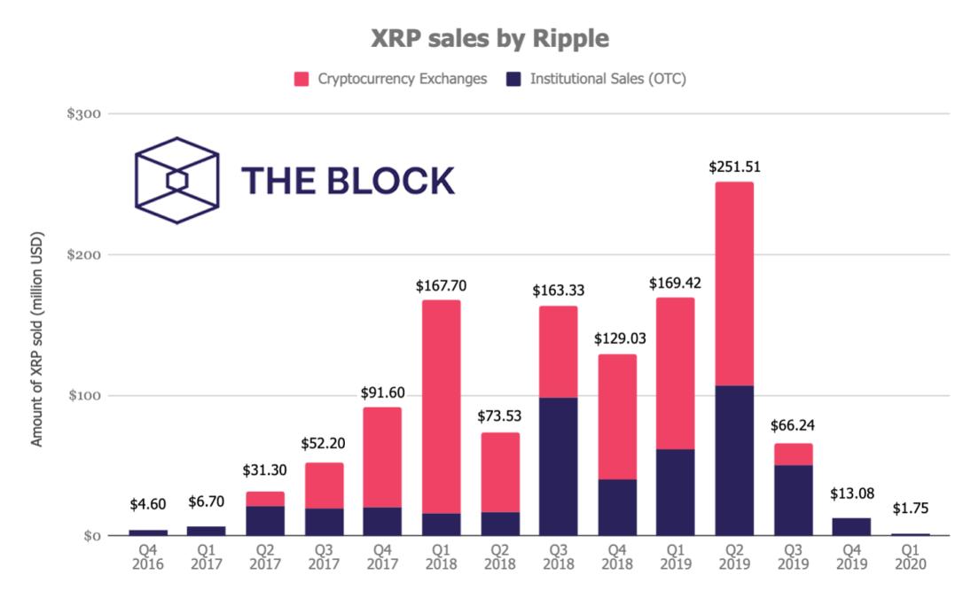 Отчет Ripple: объемы продаж XRP упали до абсолютного минимума