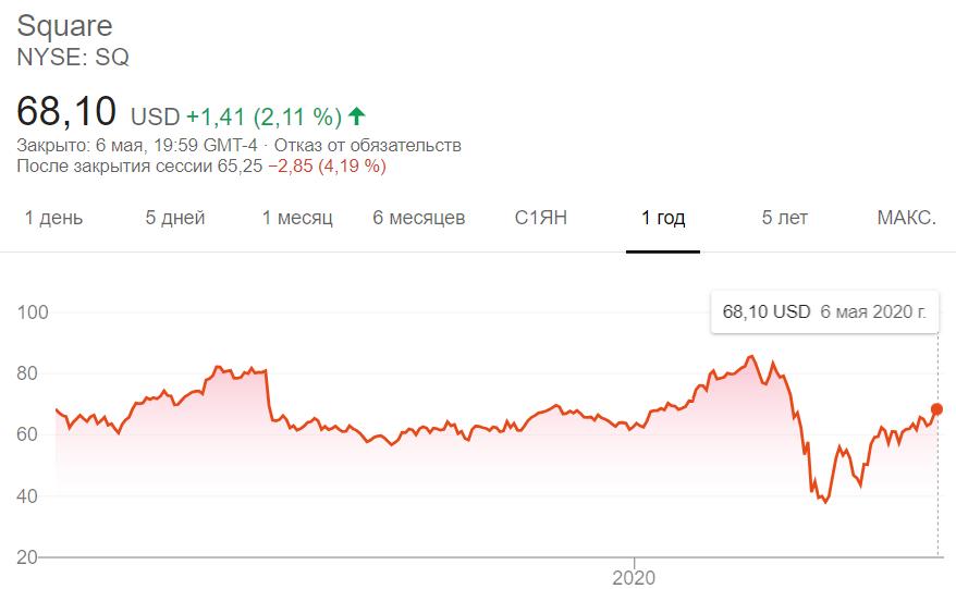 Объем продаж bitcoin в Cash App достиг рекордных значений