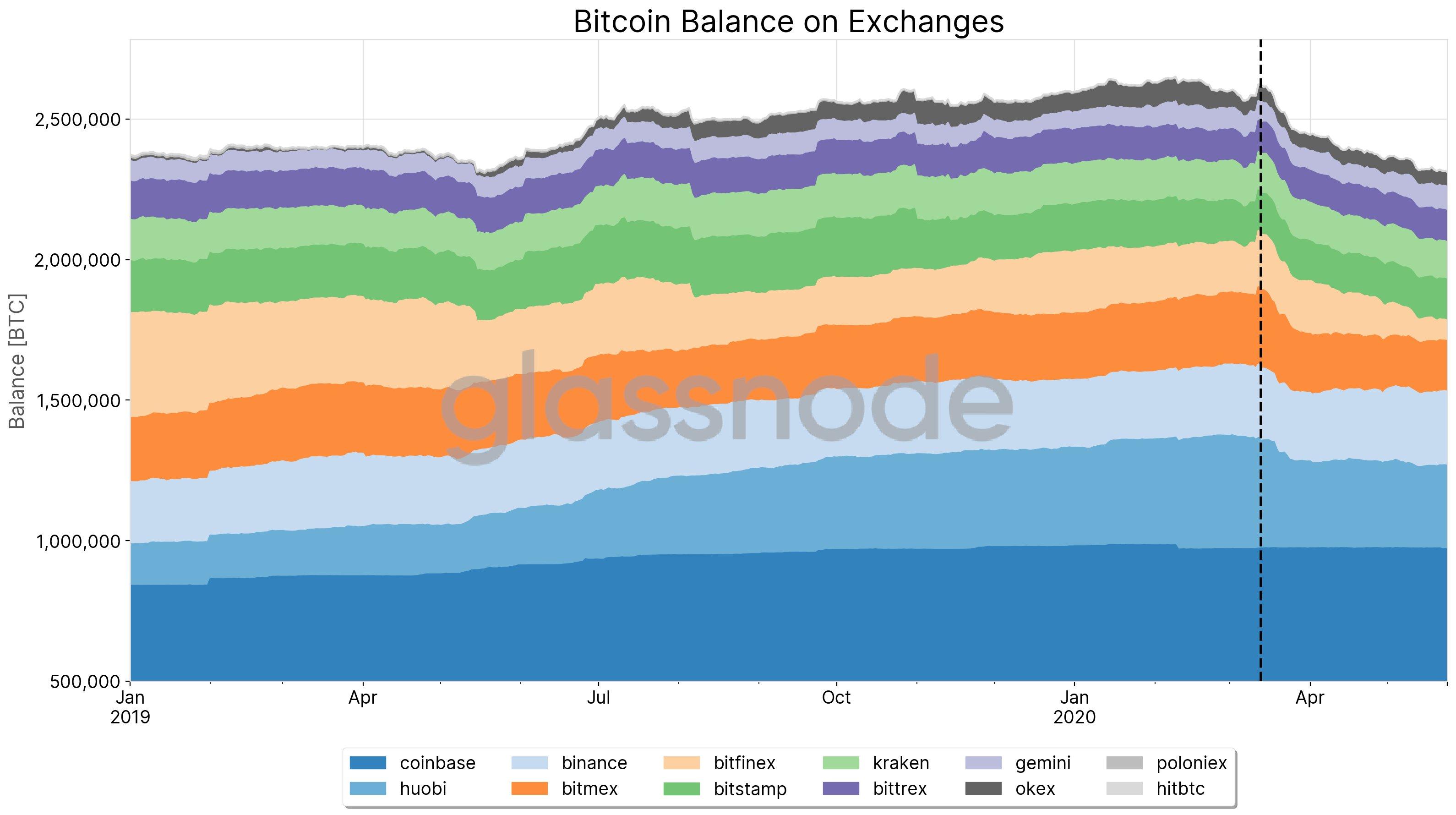 60% bitcoin за год ни разу не перемещали