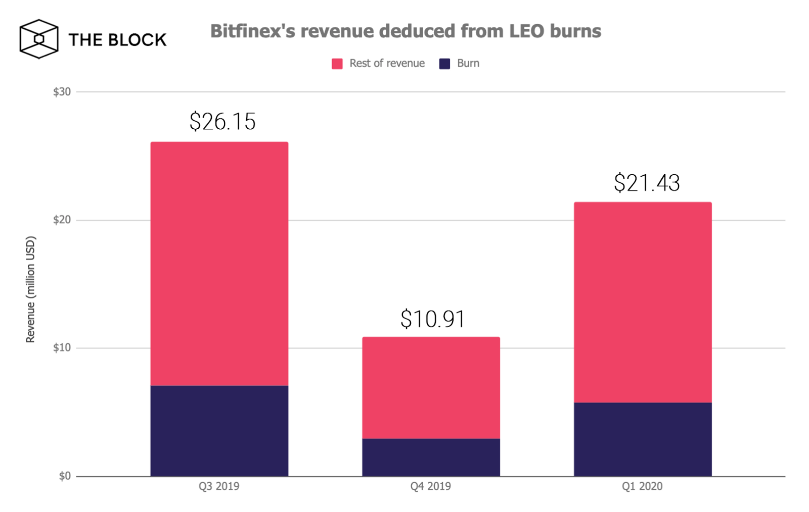 bitfinex revenue
