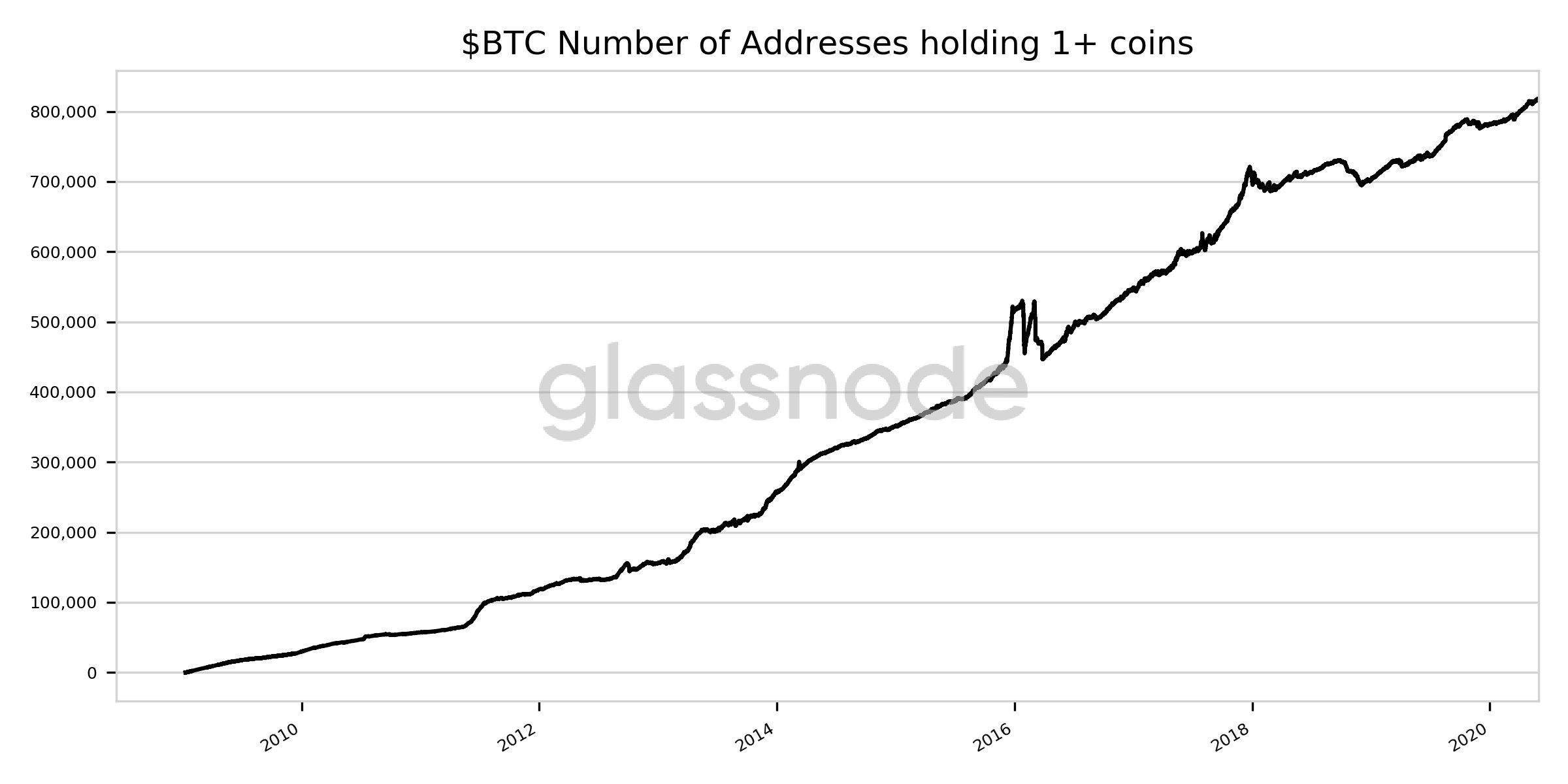 Количество владельцев одного и более bitcoin достигло рекордной отметки