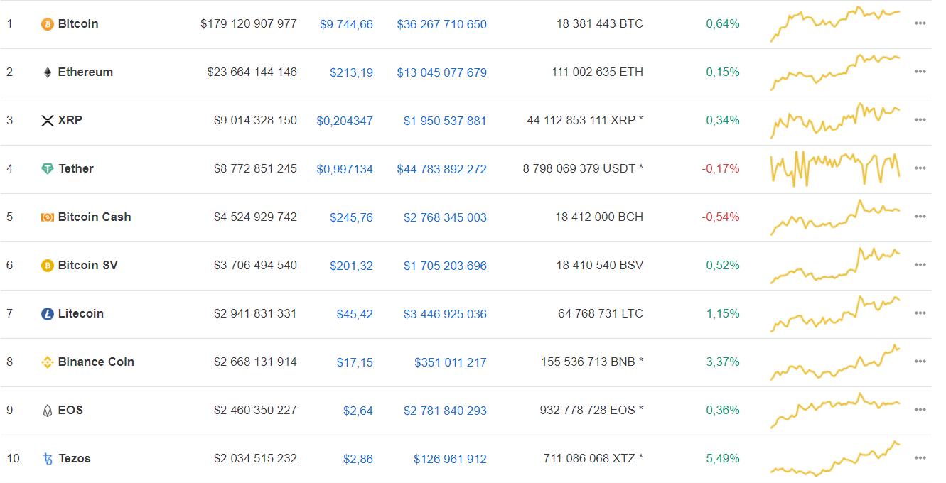 Аналитики Weiss Crypto дали прогноз по bitcoin