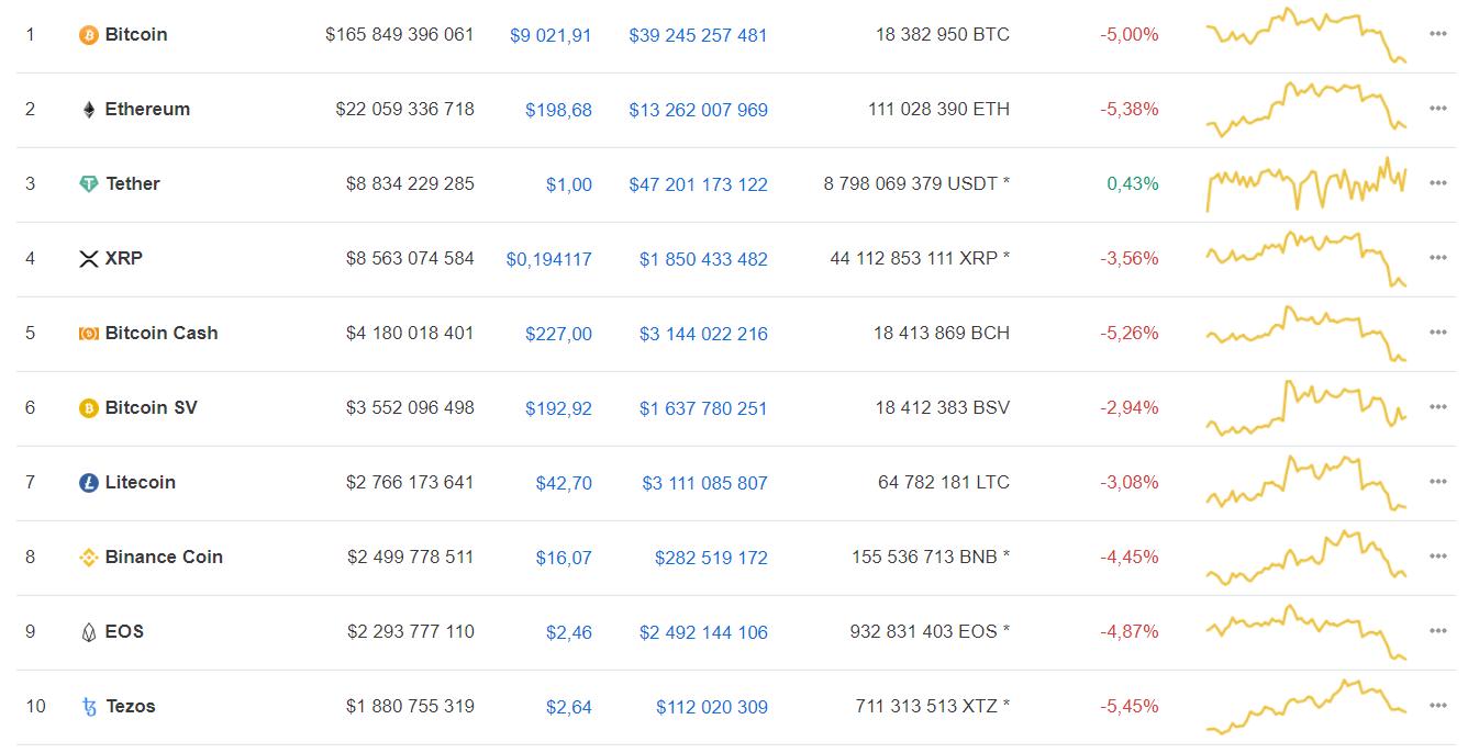 Мнение: причина текущего снижения курса bitcoin – паника инвесторов