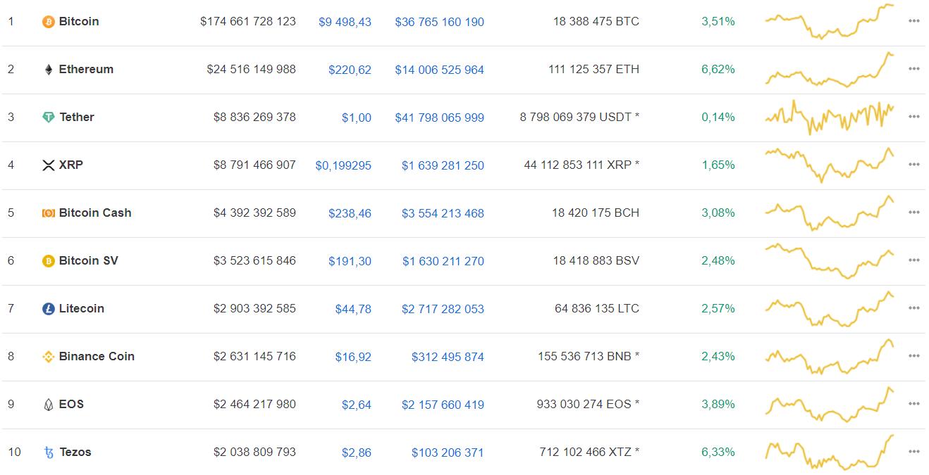 Мнение: bitcoin только готовится к активному росту