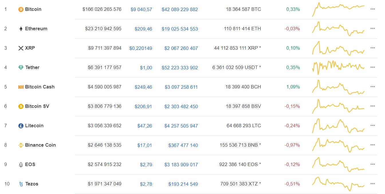 Аналитик: интерес «китов» к bitcoin растет несмотря на пандемию