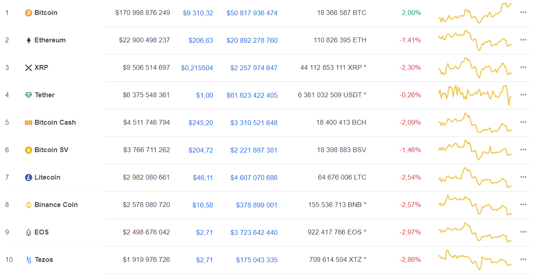 Хэшрейт bitcoin обновил максимум. Рост bitcoin начинается?