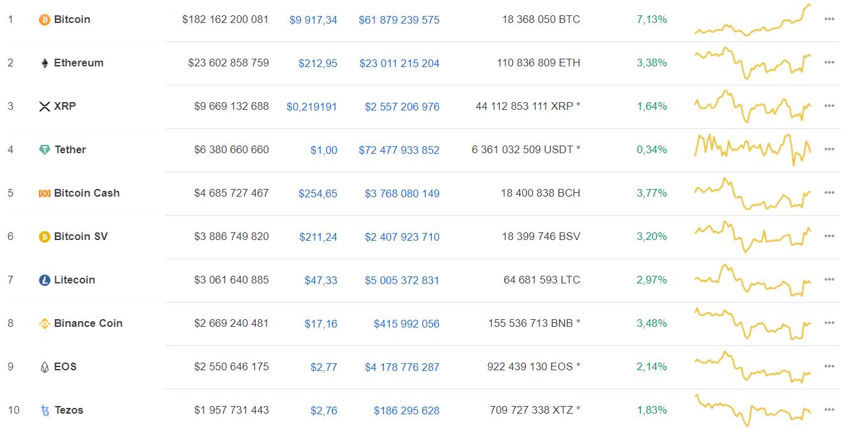 Bitcoin в моменте преодолел уровень $10 тыс.