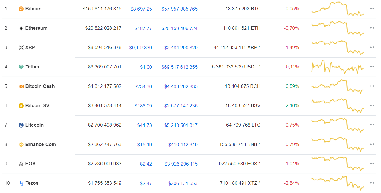 Первый день после халвинга: как изменился bitcoin