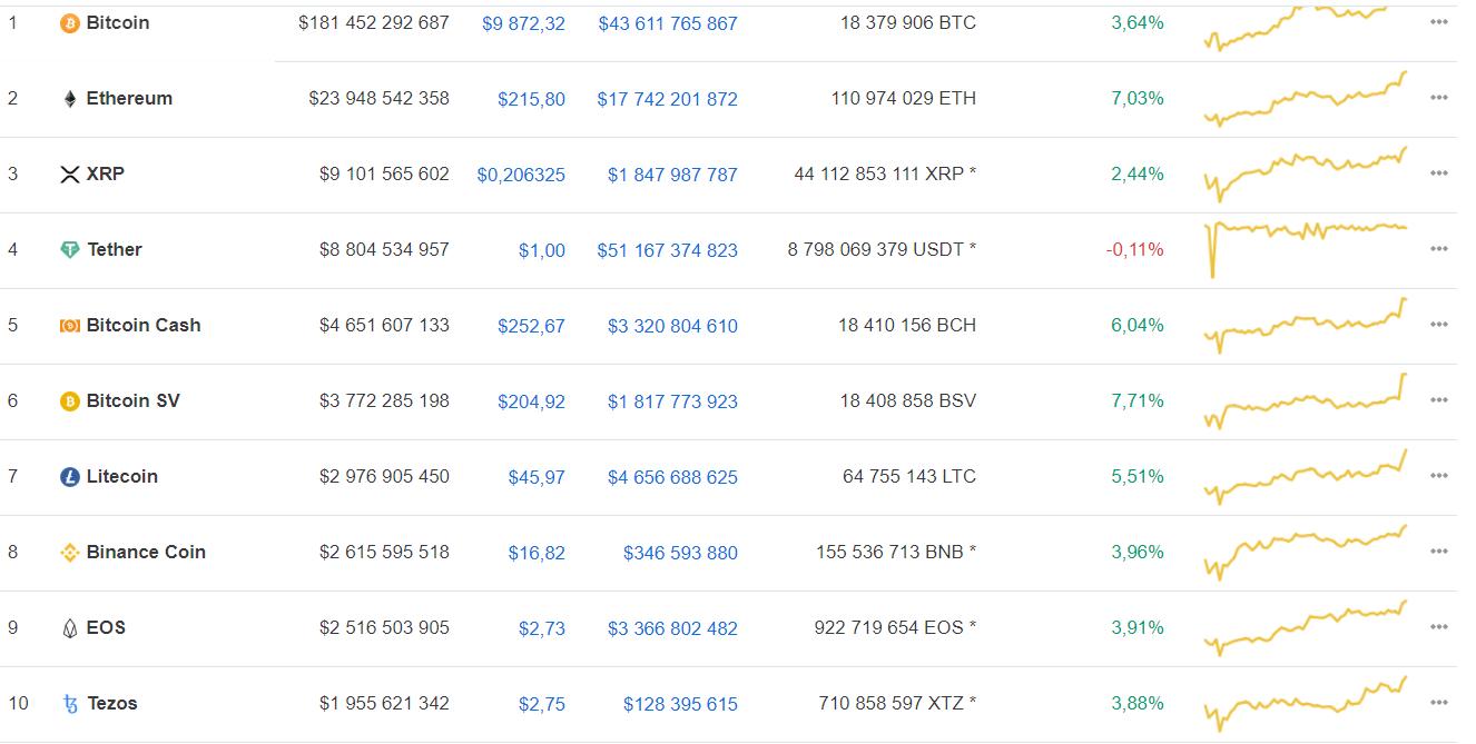 Участники криптосообщества дали прогноз по bitcoin