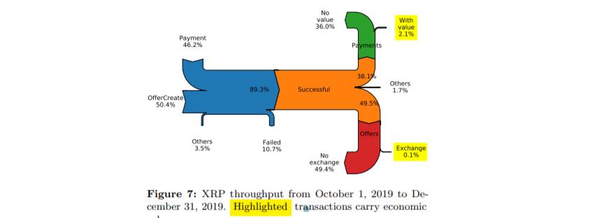 Исследование: 98% операций с XRP не связаны с передачей средств