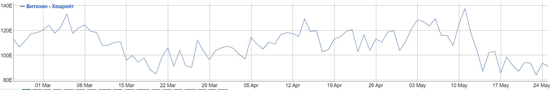 Объем торгов bitcoin за рубли вернулся к показателям лета 2017 года