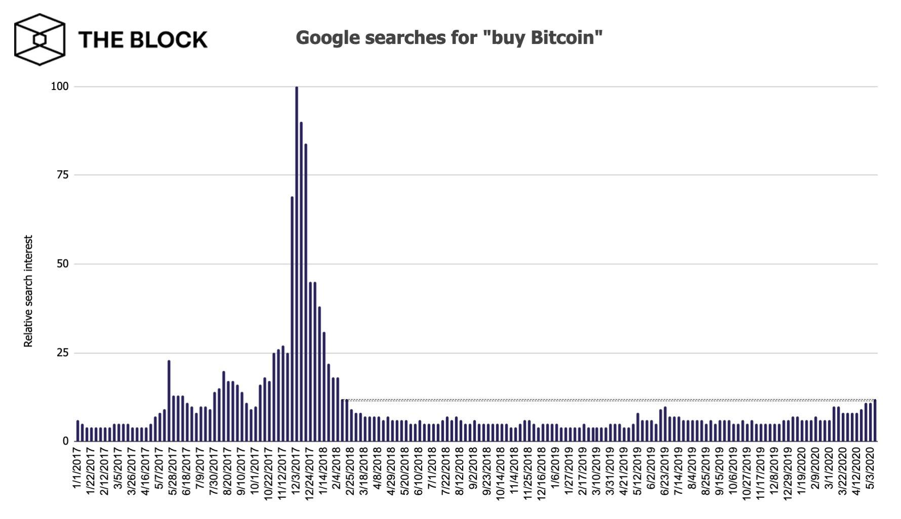 Интерес к покупке bitcoin вернулся к показателям февраля 2018 года