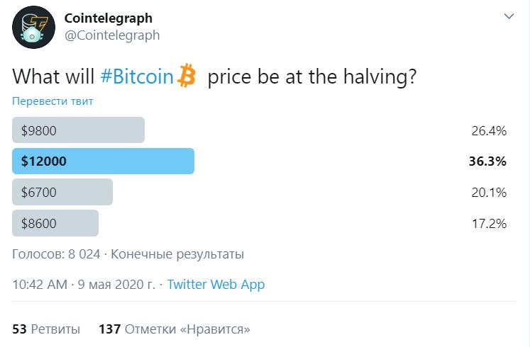 Несколько часов до халвинга bitcoin: прогнозы аналитиков по BTC