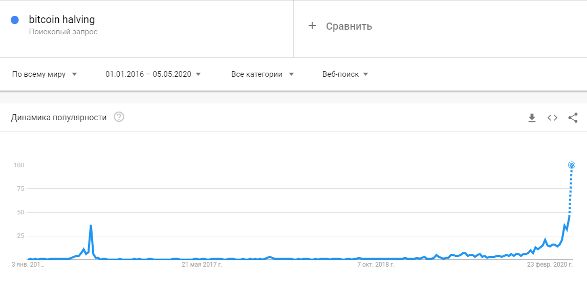 Обратный отсчет: что происходит на рынке Bitcoin перед халвингом