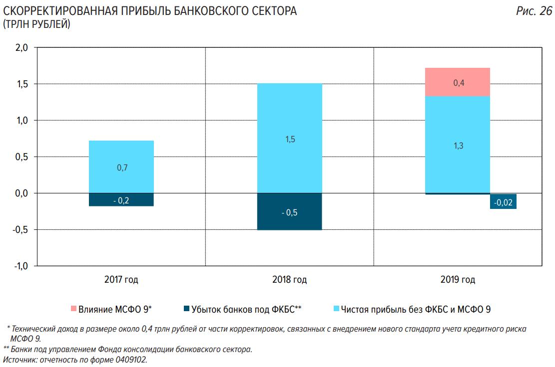 прибыль банковского сектора