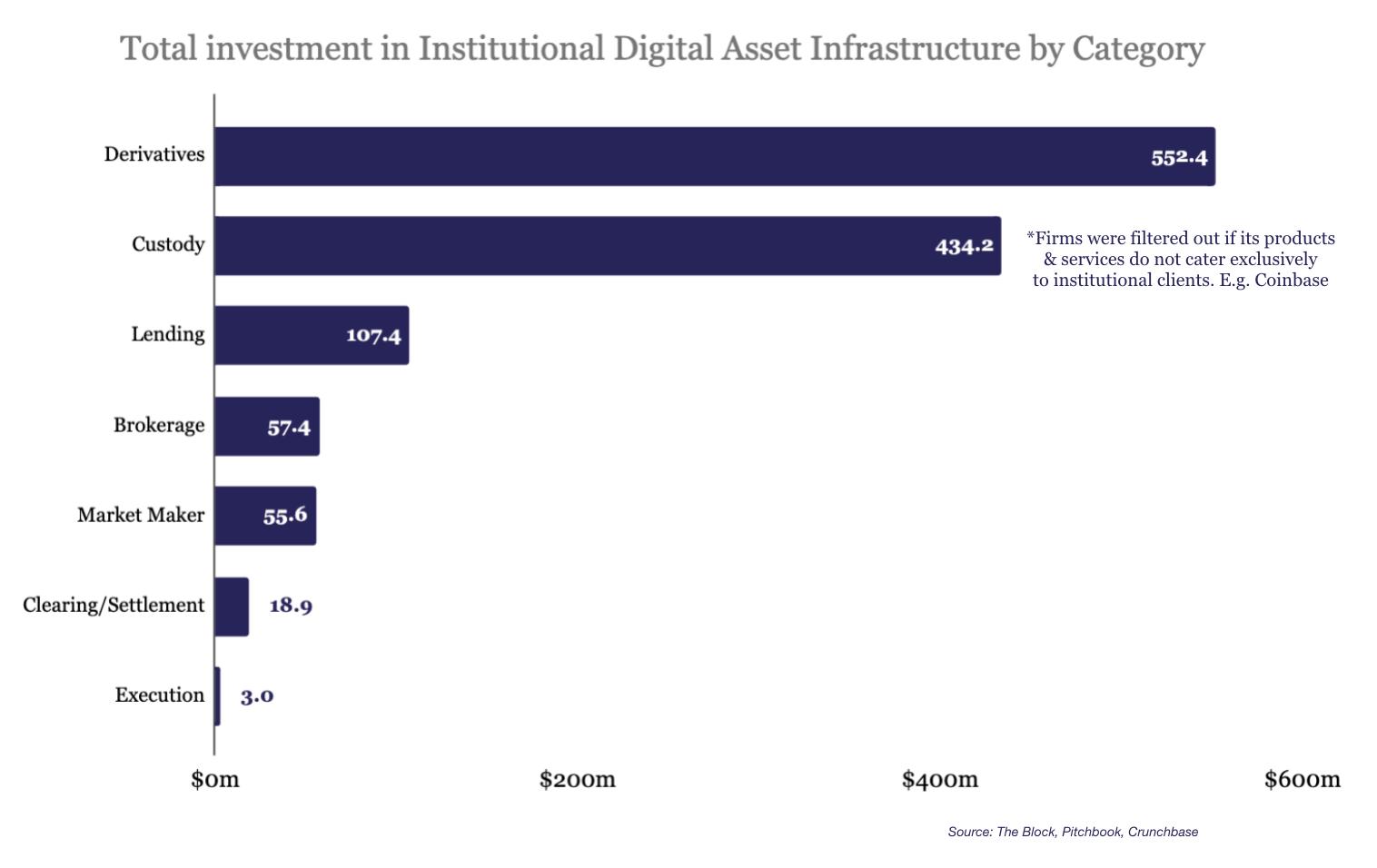 The Block: с 2014 года в криптодеривативы инвестировали более $550 млн