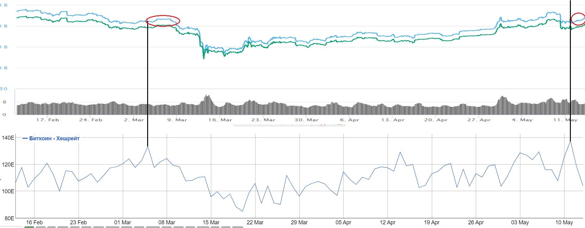 Трейдеры вывели почти 10% bitcoin с биржевых кошельков