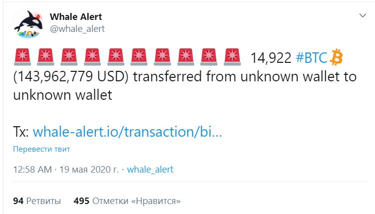 Интерес покупателей к bitcoin вернулся к показателям февраля 2018 года