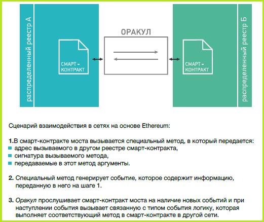 Схема работы моста. Иллюстрация: исследование «Ассоциации Финтех»