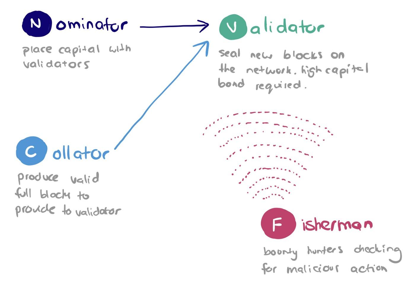 Совместимость блокчейнов: для чего она нужна и как ее добиться