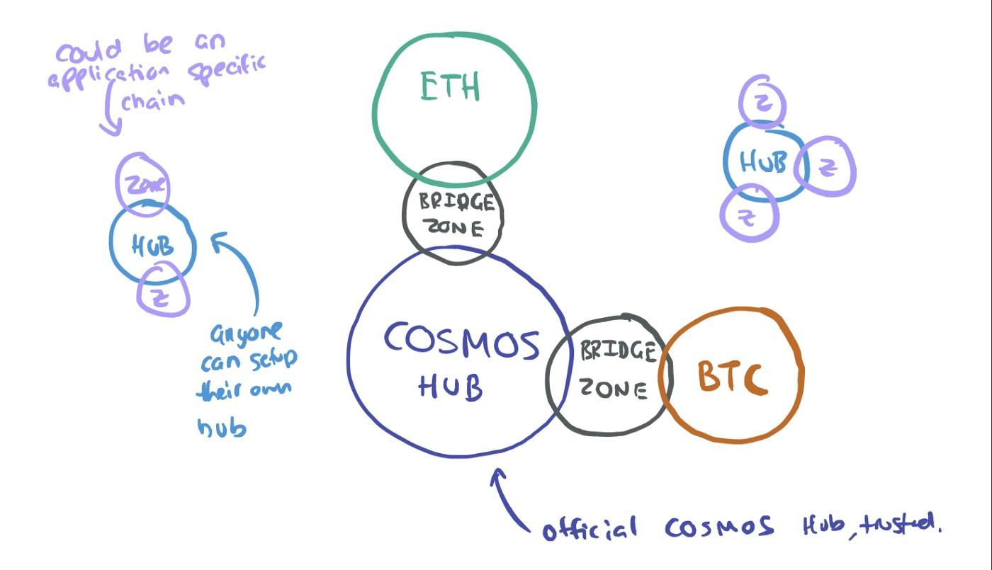 Схема конвертации ETH в BTC внутри блокчейна Cosmos. Иллюстрация Tockeneconomy