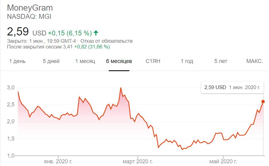 Партнер Ripple – MoneyGram – может стать частью Western Union