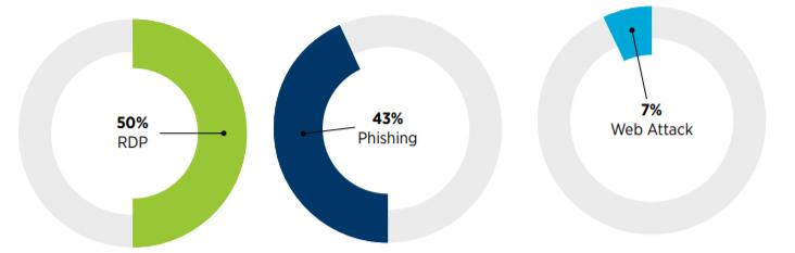 За год доход хакеров в криптовалюте вырос в 3 раза