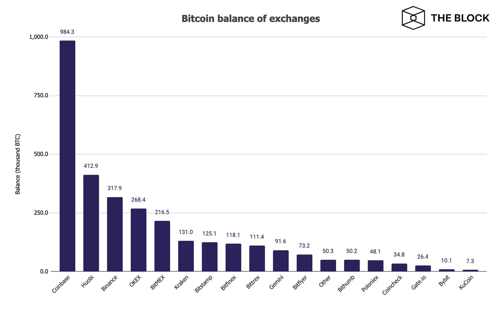 The Block назвал самую популярную биржу для хранения bitcoin