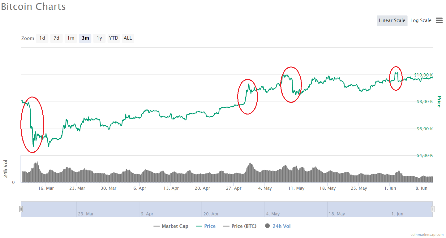 btc charts