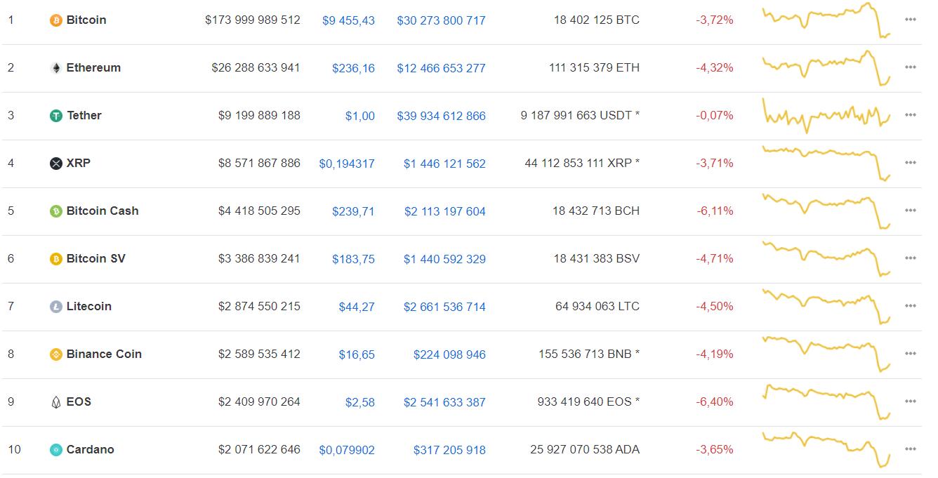 Трейдеры назвали предположительную дату начала роста bitcoin