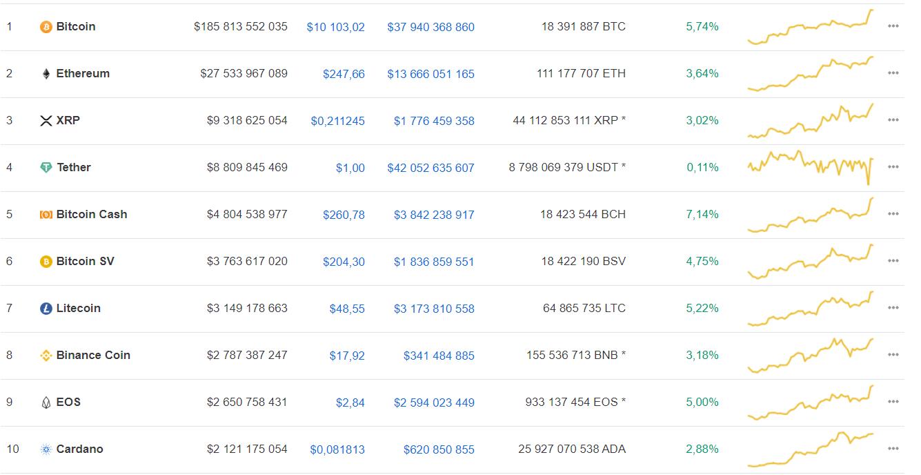Участники криптосообщества назвали причины для роста bitcoin в ближайшее время