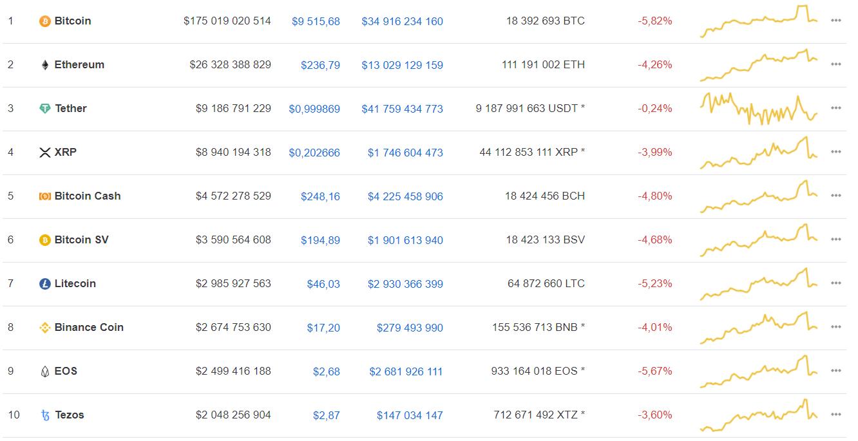 Мнение: позитивные прогнозы по bitcoin – сигналы для коротких позиций