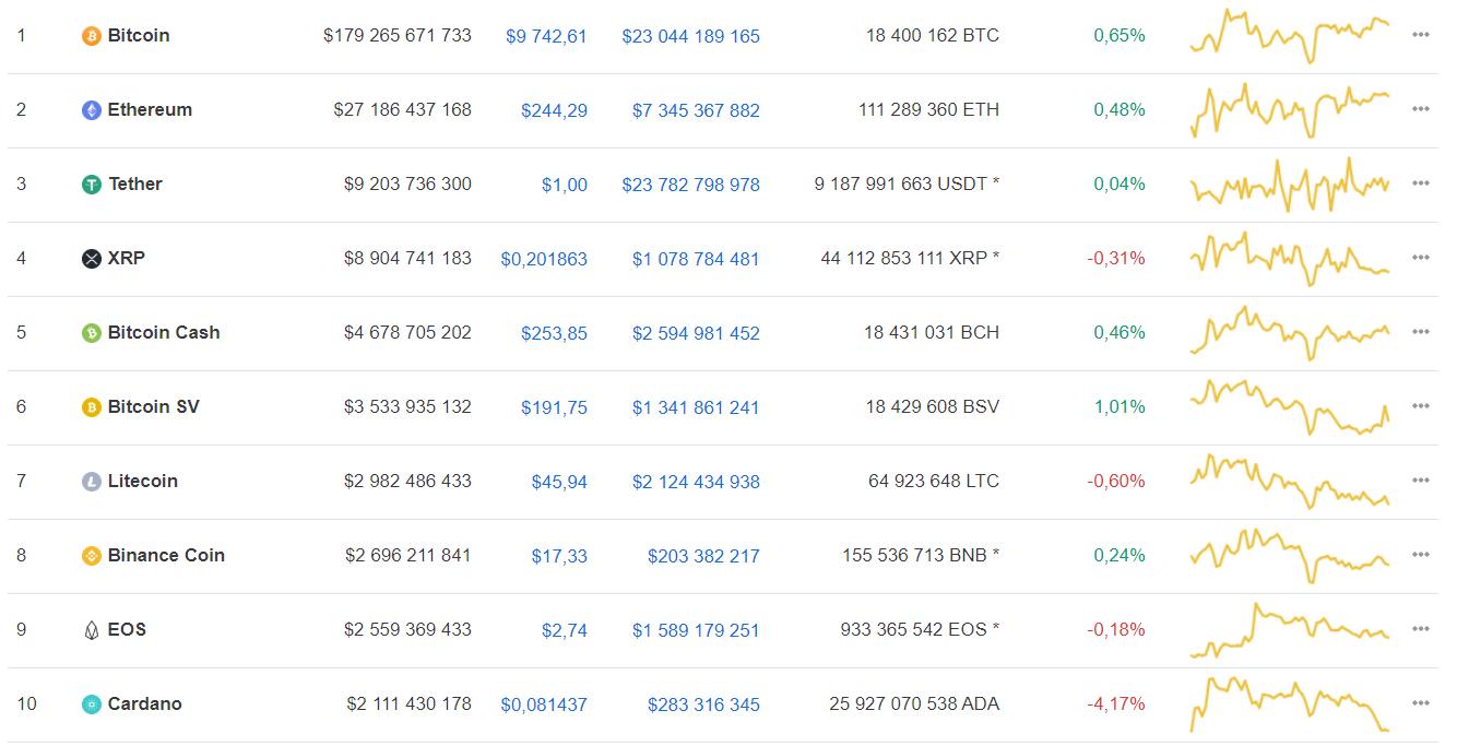 Мнение: bitcoin сохранил перспективы выхода в активный рост