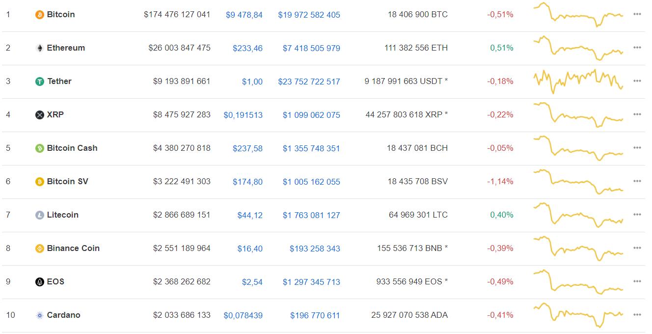 Аналитик назвал ближайшую цель роста bitcoin
