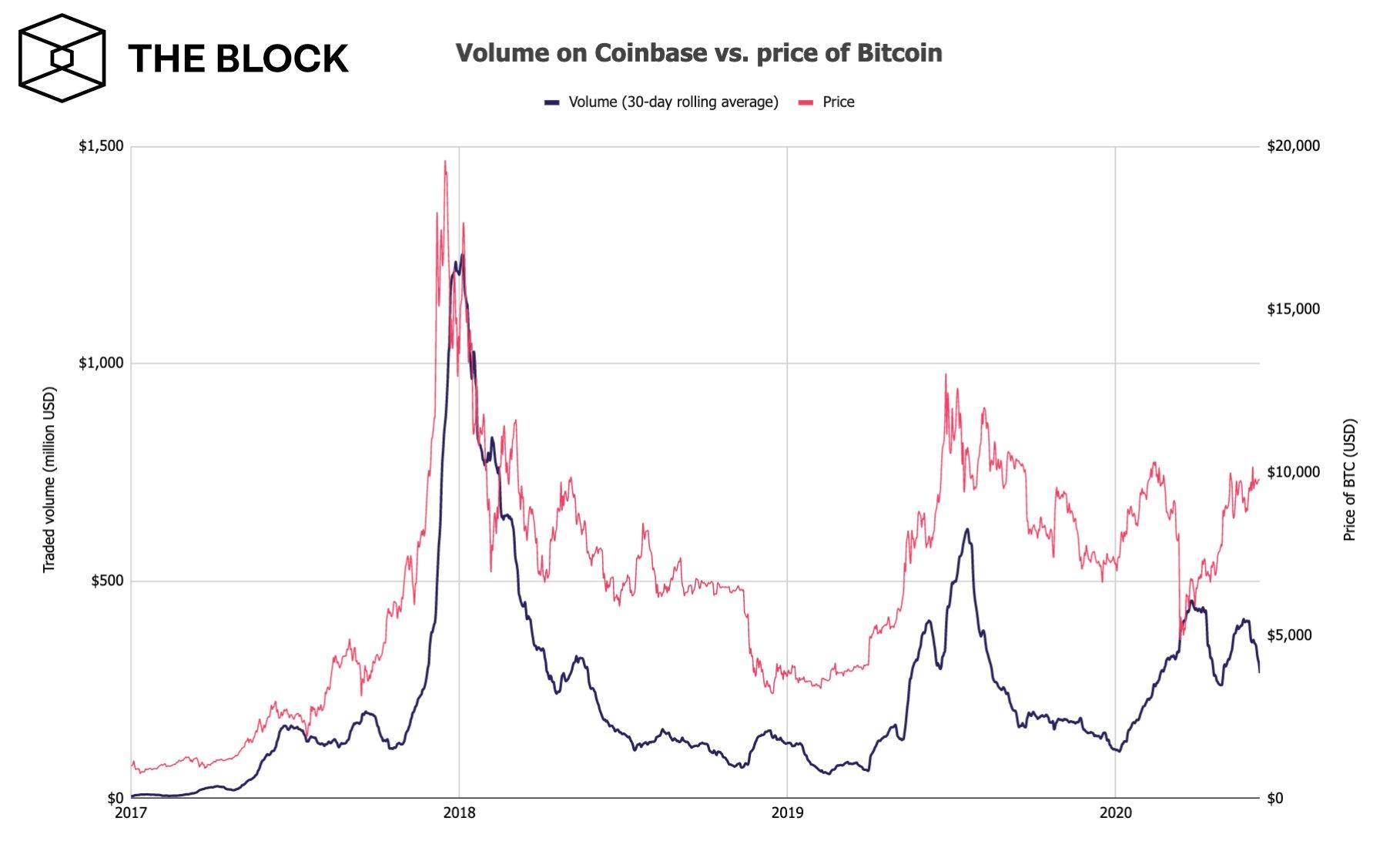 Корреляция bitcoin с объемами торгов на биржах упала до минимума