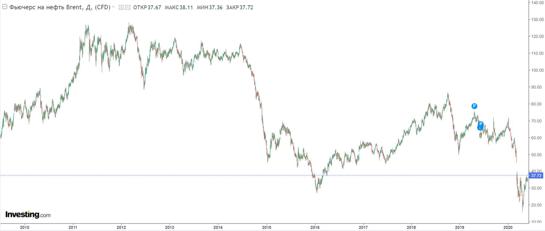 Мнение: майнеры заработают на падении цен на нефть