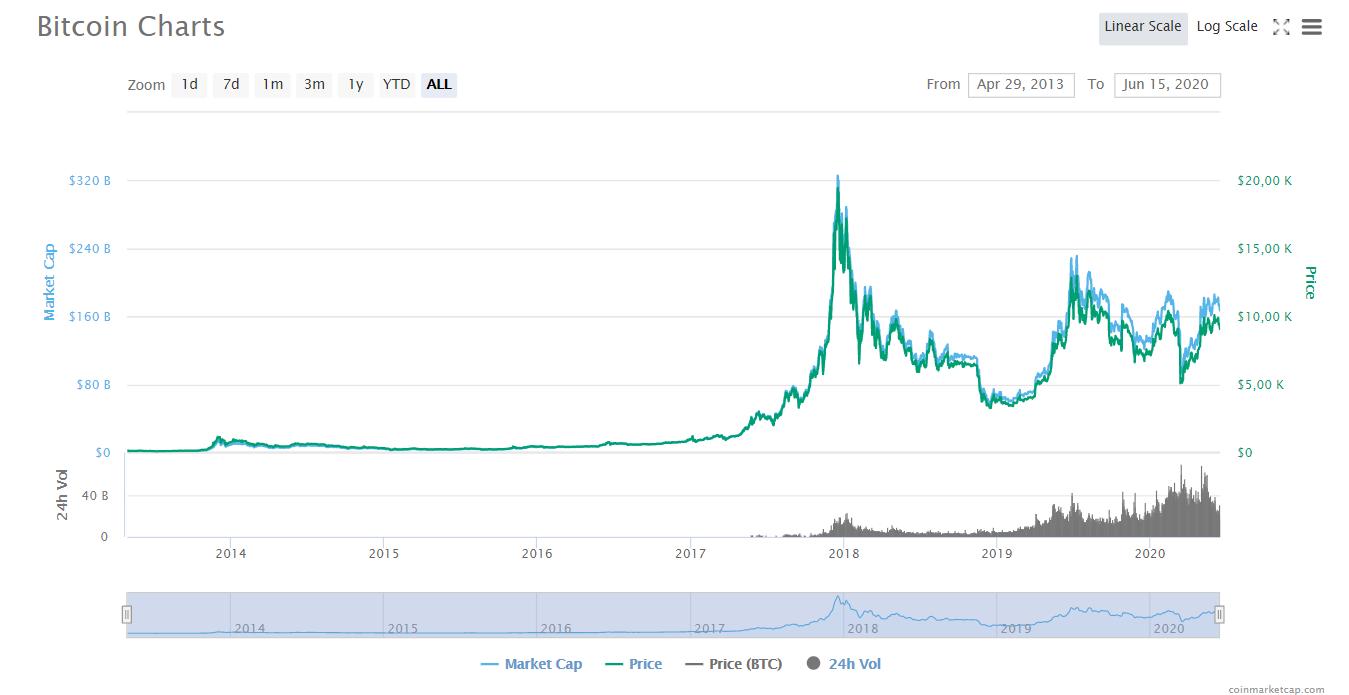 JPMorgan: bitcoin продолжит существовать как спекулятивный инструмент
