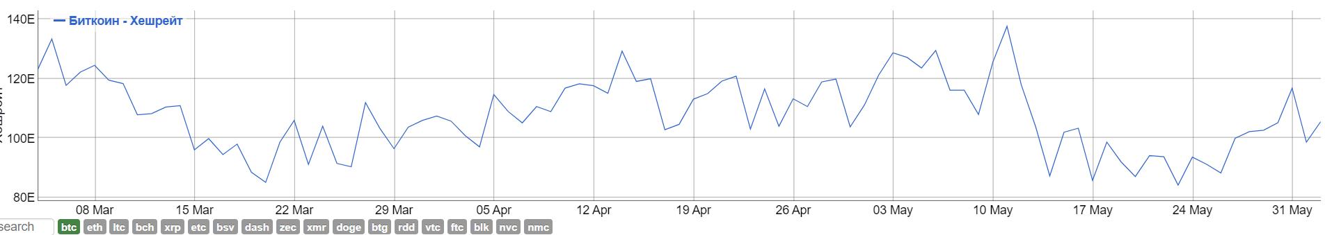 Капитуляция майнеров и вывод bitcoin с бирж: что случилось на фоне падения BTC